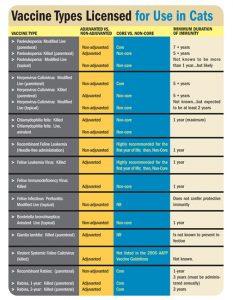 Cat Vaccine Chart