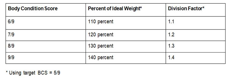 Table 1: Division factors for calculating ideal body weight for overweight patients