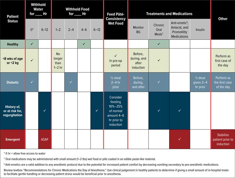 Figure 1: Fasting recommendations from the American Animal Hospital Association clinical practice guidelines.