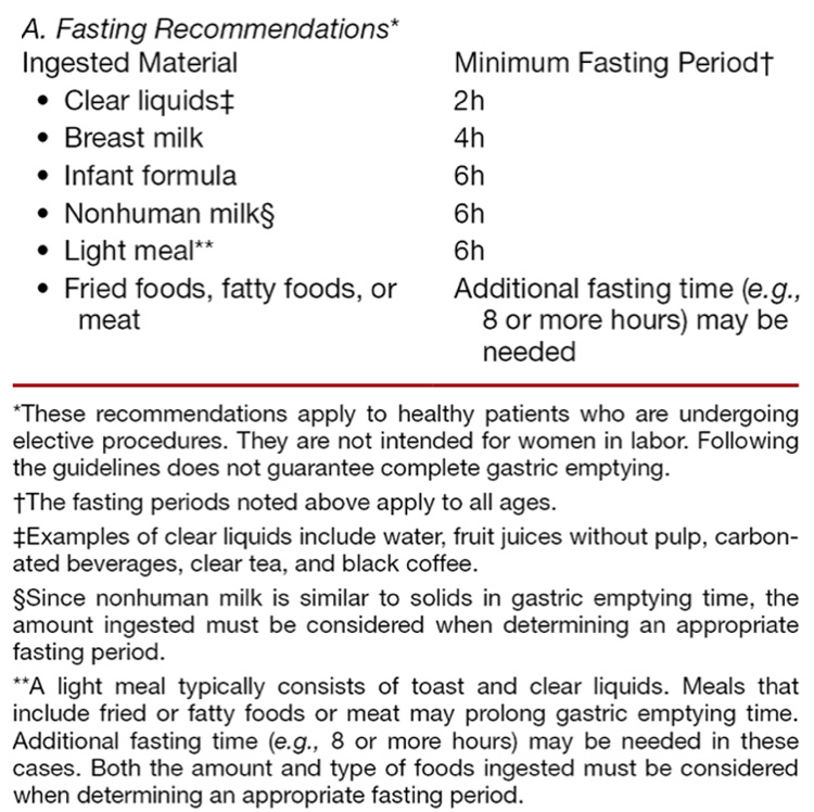 Figure 2: Recommended fasting times from the American Society of Anesthesiologists clinical practice guidelines.